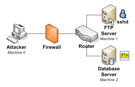 Differences between FTP and SSH-1