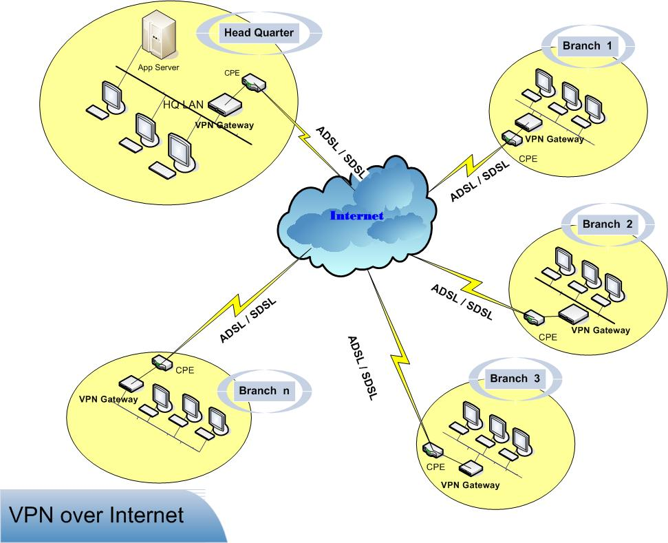 What is virtual private network (VPN)?