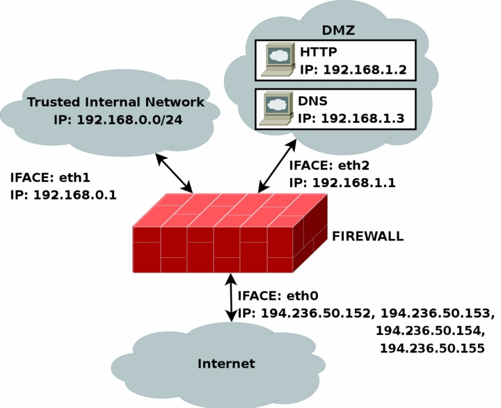 Firewall: Secure your Internet connection-1