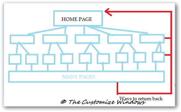 SEO optimized structure