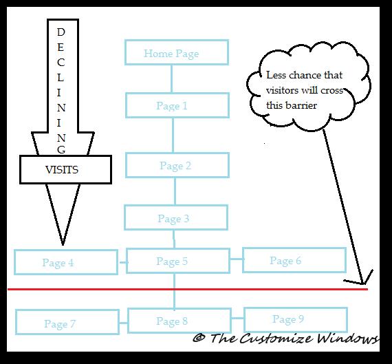 non SEO optimized structure