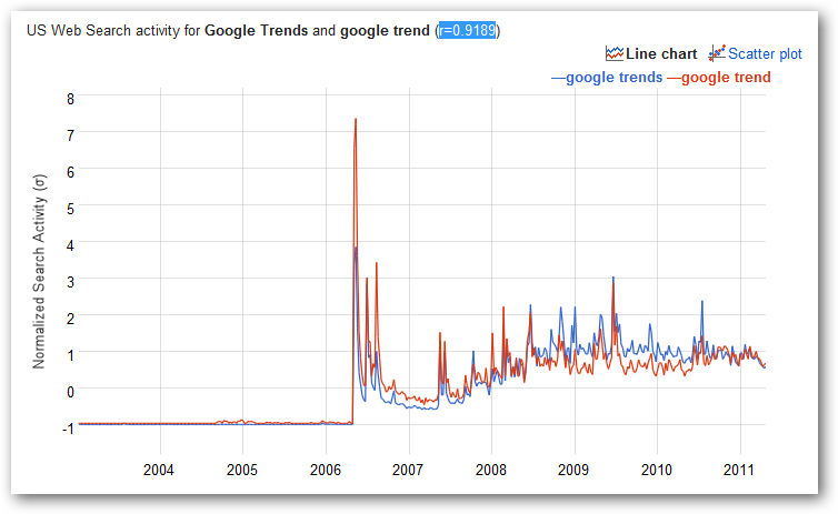 Google Trends and Correlate