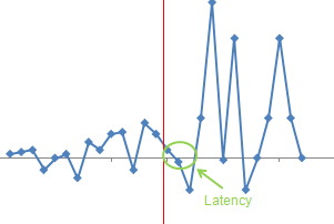 Cloud Computing Latency Ghost Effect - What is this problem