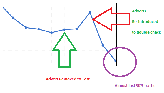 Losing Visitors Sharply-Check Non-AdSense Ads for Redirection
