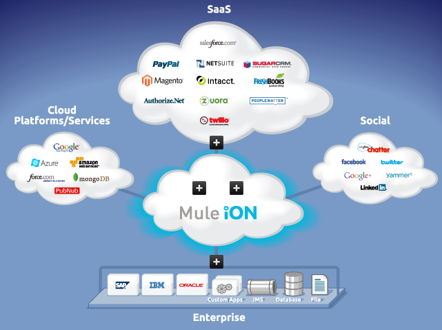 Cloud Based Integration Platform as a Service