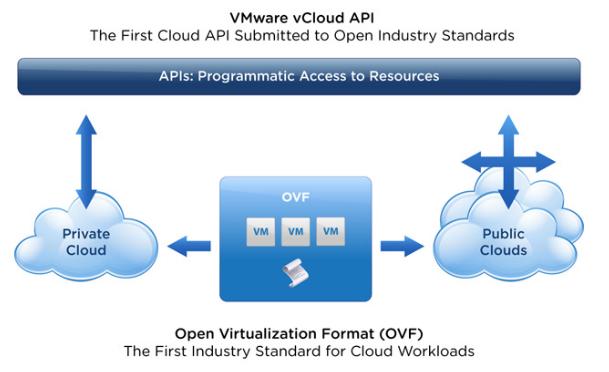 Characteristics of Private Cloud Computing