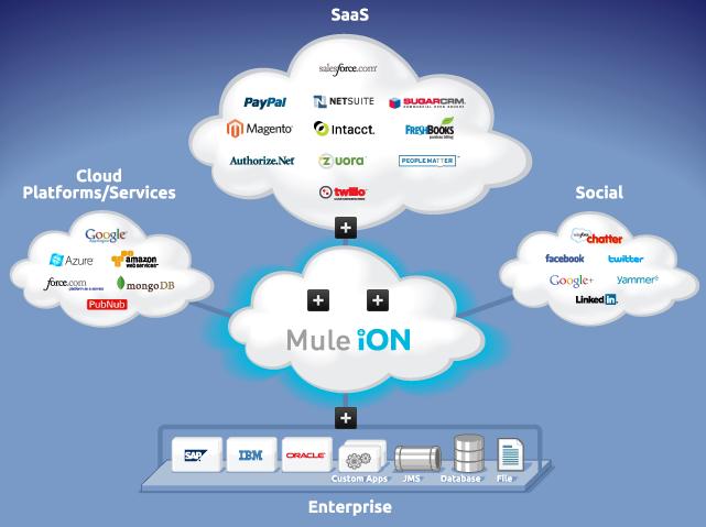 Cloud Based Integration Platform as a Service
