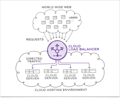Cloud Load Balancer