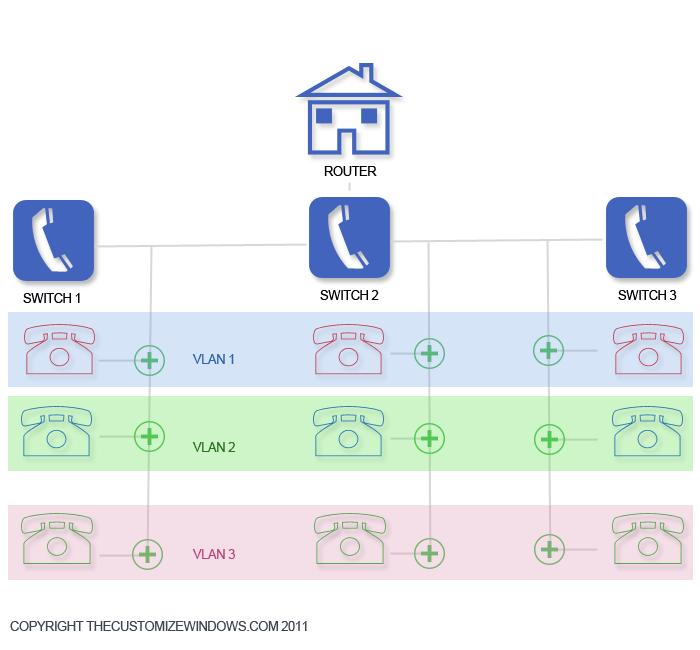Virtual Local Area Network VLAN
