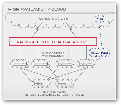 Load Balanced Cloud and High Availability Cloud