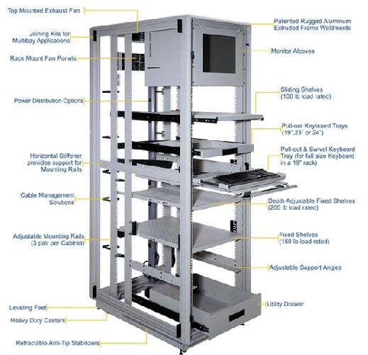 Rack Server and 19 inch Rack