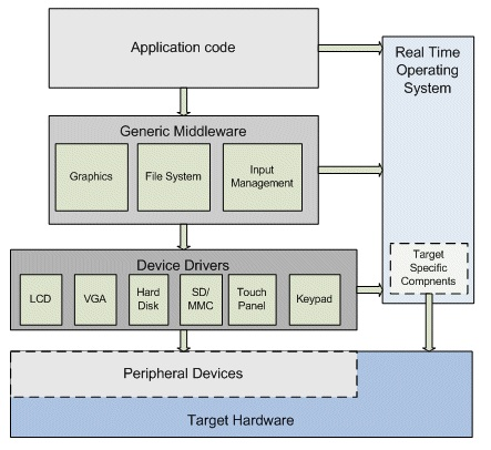 Embedded System : Platforms and Operating System