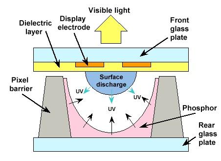Plasma Display