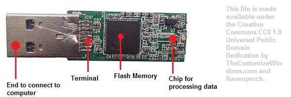 USB Mass Storage and USB Flash Drive Details