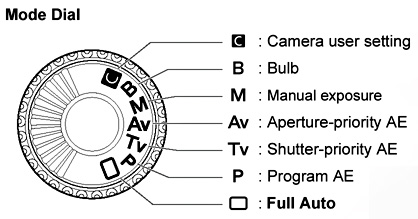 Mode Dial or Setting Knob
