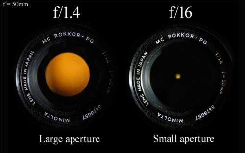 Image result for Why do small apertures have large f-numbers