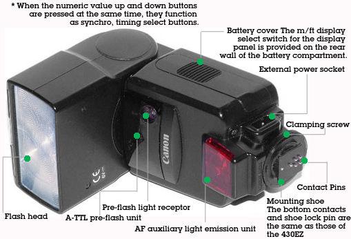 Flash Unit of Digital Camera