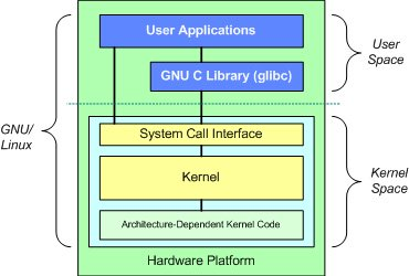 Kernel of Operating System