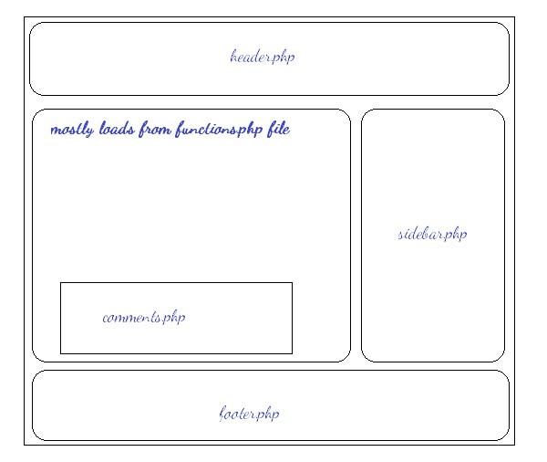Creating Own WordPress Theme
