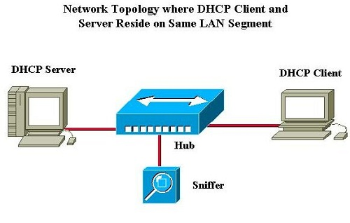 DHCP or Dynamic Host Configuration Protocol