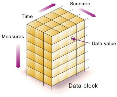 Data Block in Data Storage