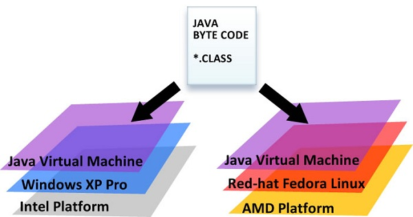 java vurtual machine