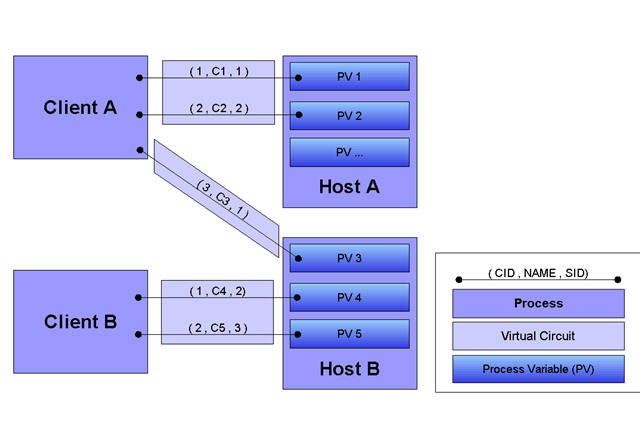 Virtual Circuit and Virtual Connection