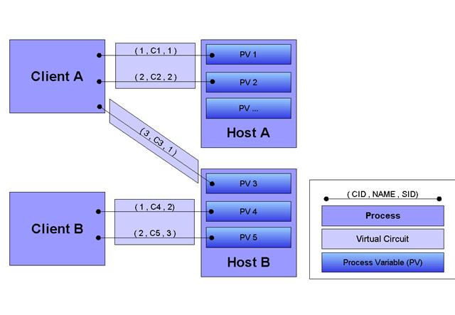 Virtual Circuit and Virtual Connection