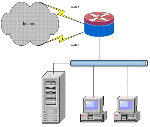 Internet load balancing