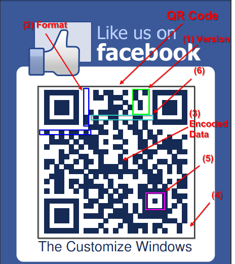 QR Code Meaning