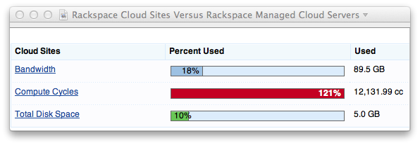 Rackspace Cloud Sites Versus Rackspace Managed Cloud Servers