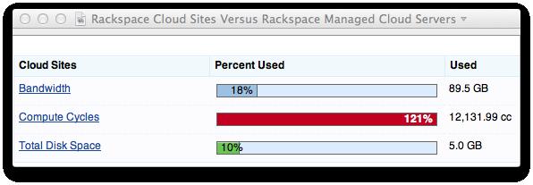 Rackspace Cloud Sites Versus Rackspace Managed Cloud Servers