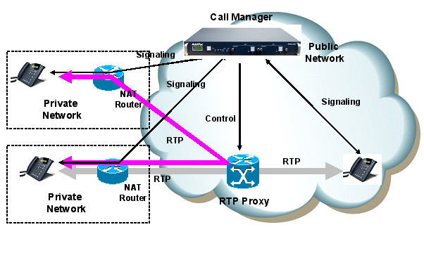 Real-time Transport Protocol or RTP