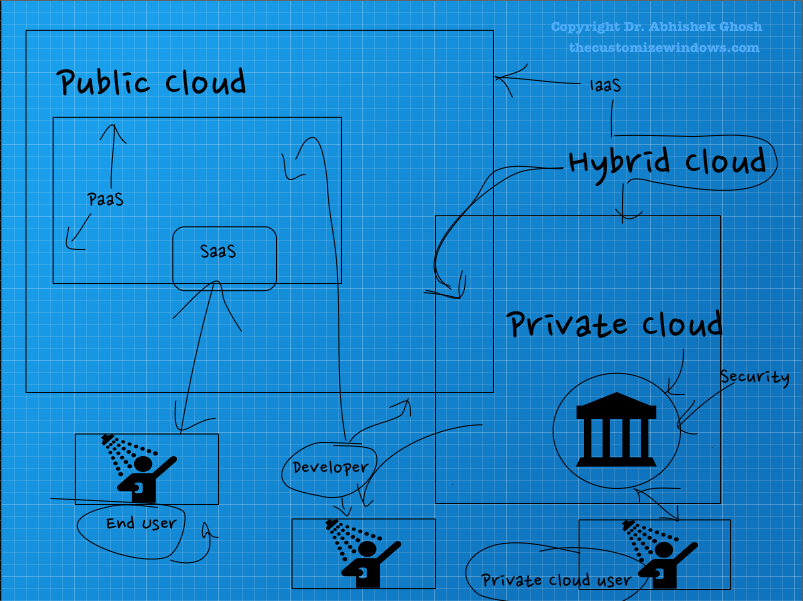 Cloud Computing Guide PaaS For Developers