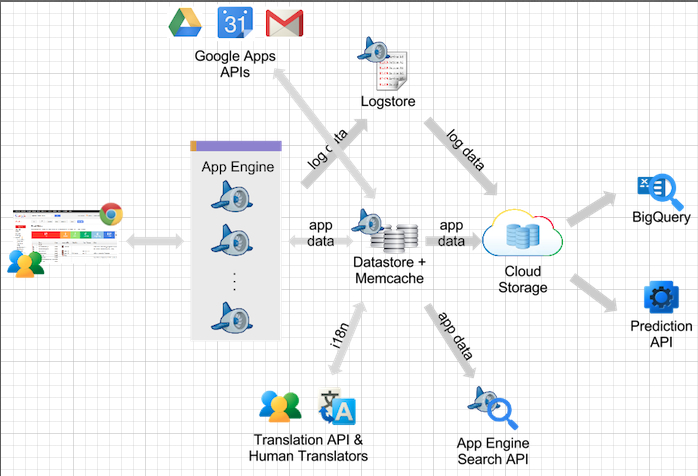 PaaS Model and Architecture of Google App Engine