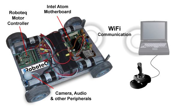 Robotics With Intel Based Processor