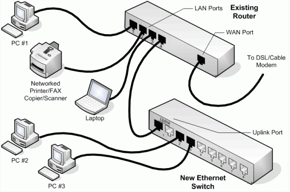 Port 2 2014receiver pc 2 port 1 2014receiver pc 1 port 5 2014other switch (no receivers or routers on this switch) port