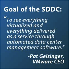Software Defined Datacenter and VMware vFabric