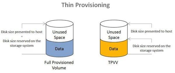 Thin Provisioning