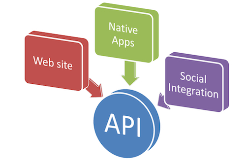 Cloud Computing and The Rise of API