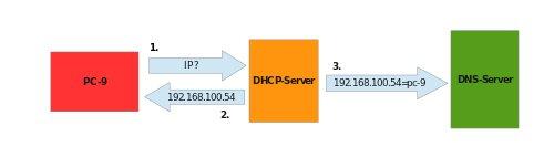 Dynamic DNS or DDNS