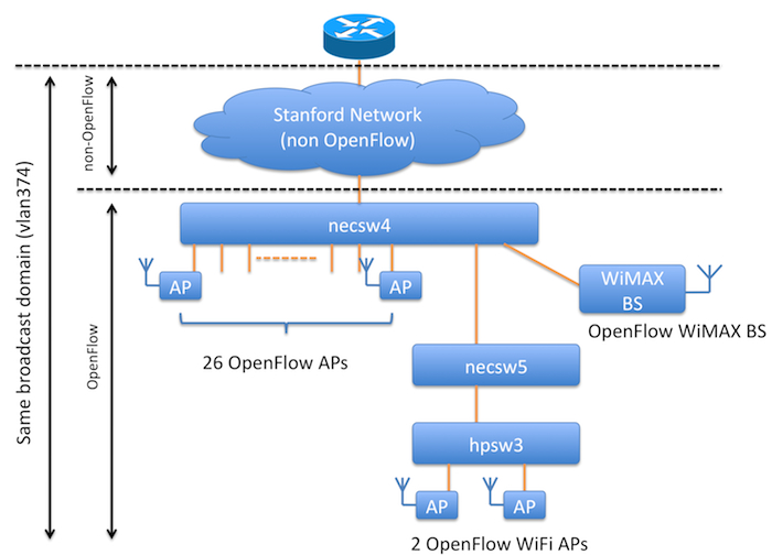 OpenFlow Network