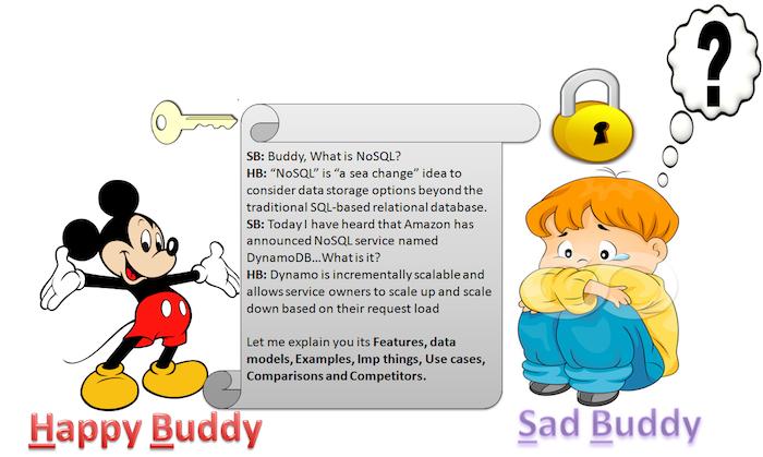 cloud database nosql