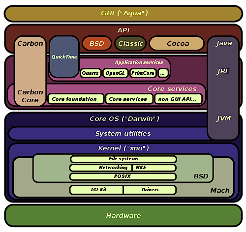 Architecture of OS X