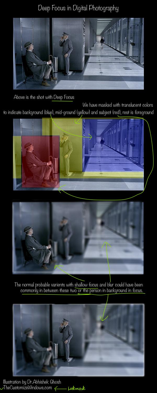 Deep-Focus-in-Digital-Photography