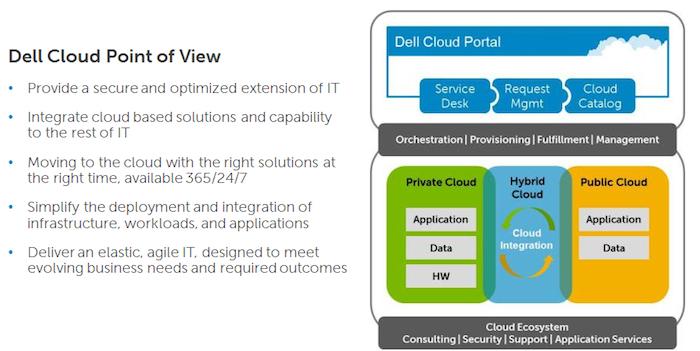 Dell Cloud Computing