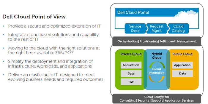 Dell Cloud Computing