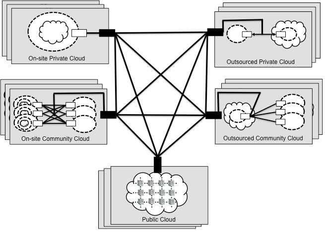 Fundamentals of Cloud Computing