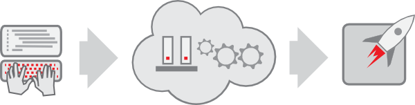 Building Your Own PaaS