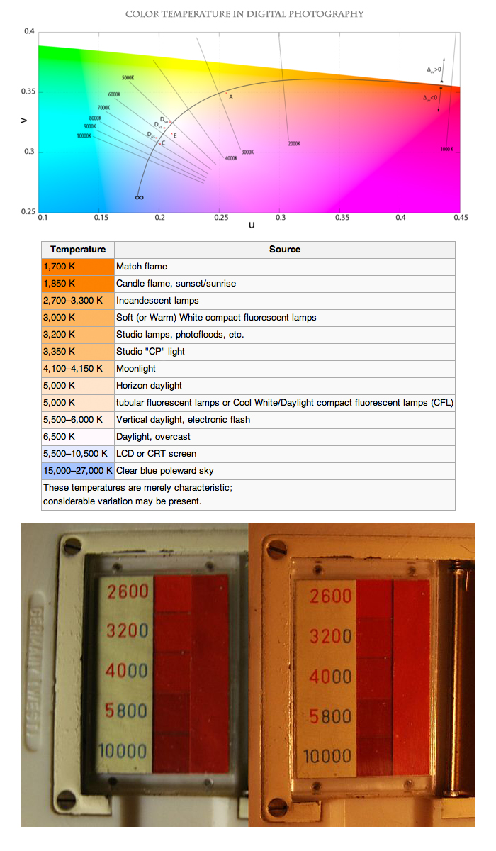 Color-Temperature-in-Digital-Photography